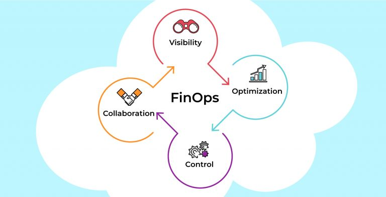 How to adopt FinOps principles at your company
