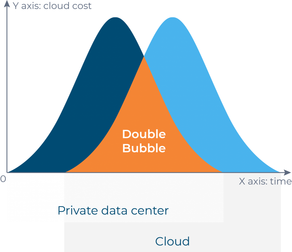 How to avoid double bubble during cloud migration