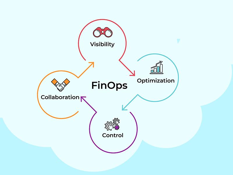 Core FinOps Principles